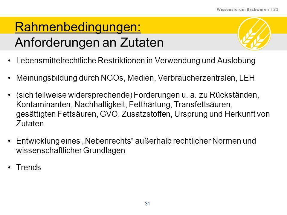 Wissensforum Backwaren | 31 31 Rahmenbedingungen: Anforderungen an Zutaten Lebensmittelrechtliche Restriktionen in Verwendung und Auslobung Meinungsbi