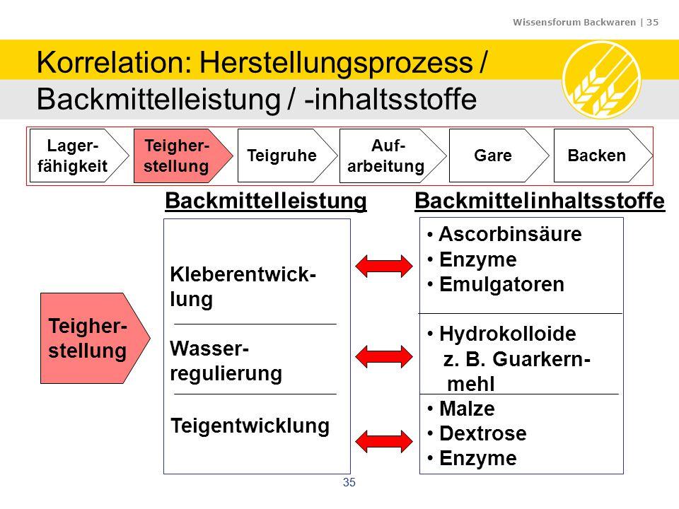 Wissensforum Backwaren | 35 35 Auf- arbeitung Gare Teigher- stellung Teigruhe Lager- fähigkeit Backen Teigher- stellung Kleberentwick- lung Wasser- re