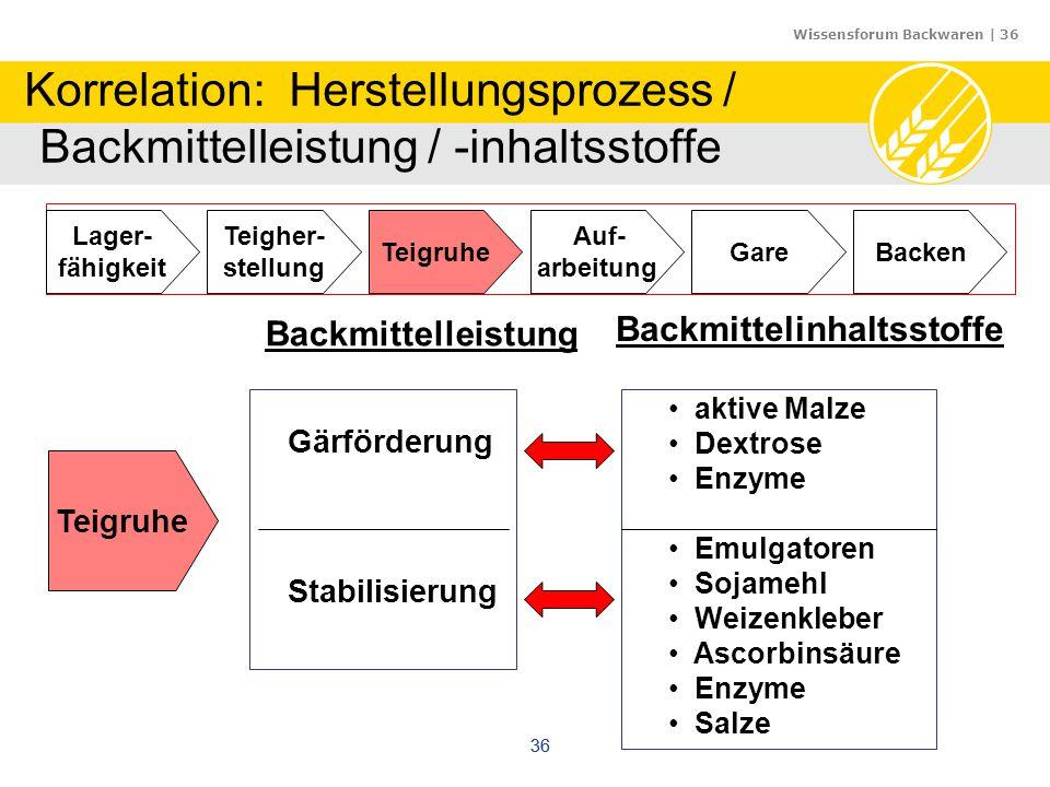 Wissensforum Backwaren | 36 36 Korrelation: Herstellungsprozess / Backmittelleistung / -inhaltsstoffe Auf- arbeitung Gare Teigher- stellung Teigruhe L