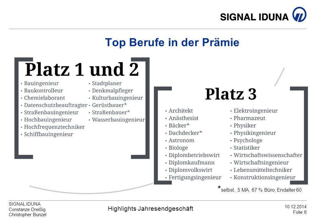 SIGNAL IDUNA Constanze Dreißig Christopher Bunzel Highlights Jahresendgeschäft 10.12.2014 Folie 6 Top Berufe in der Prämie * selbst., 5 MA, 67 % Büro,
