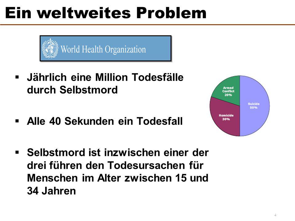 4  Jährlich eine Million Todesfälle durch Selbstmord  Alle 40 Sekunden ein Todesfall  Selbstmord ist inzwischen einer der drei führen den Todesursachen für Menschen im Alter zwischen 15 und 34 Jahren Ein weltweites Problem
