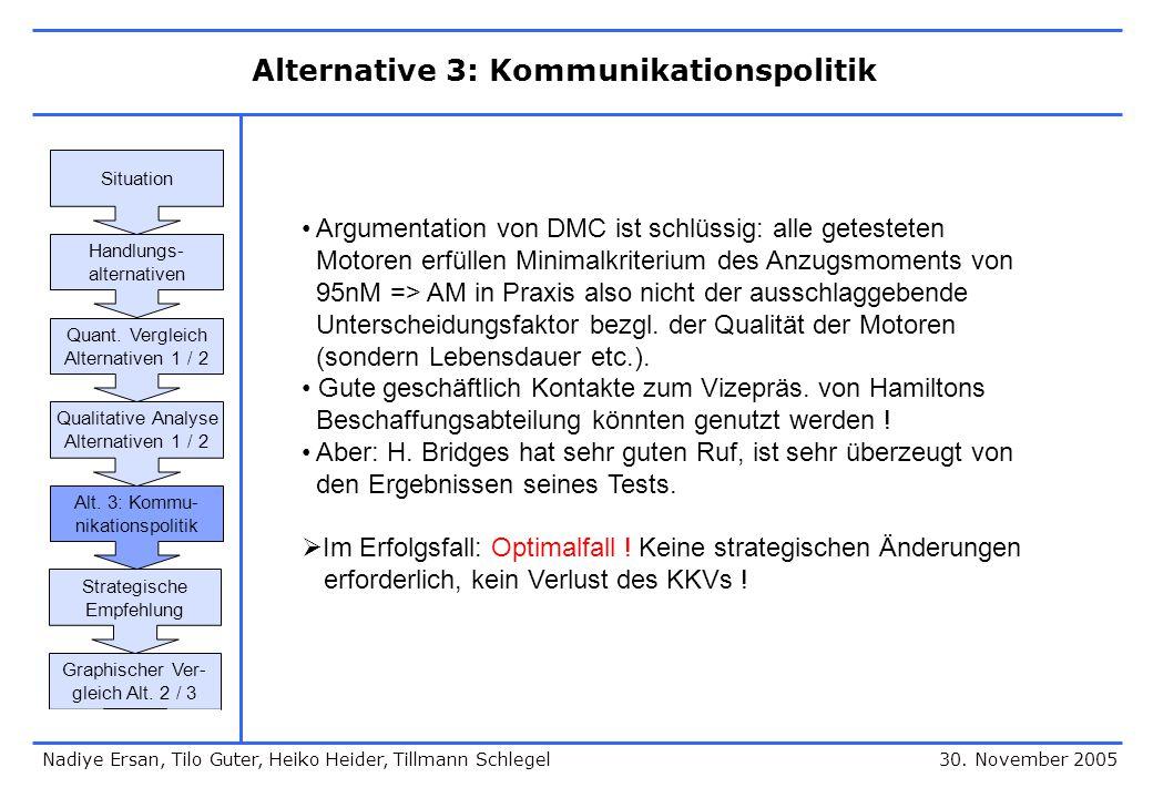 Alternative 3: Kommunikationspolitik 30. November 2005 Argumentation von DMC ist schlüssig: alle getesteten Motoren erfüllen Minimalkriterium des Anzu