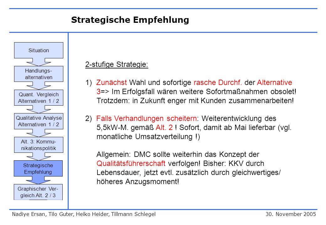 Strategische Empfehlung 30. November 2005 2-stufige Strategie: 1) Zunächst Wahl und sofortige rasche Durchf. der Alternative 3=> Im Erfolgsfall wären