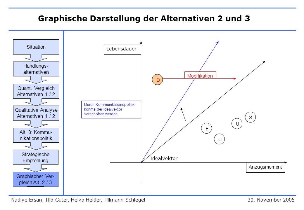 Graphische Darstellung der Alternativen 2 und 3 30. November 2005 Idealvektor E C U S DD Durch Kommunikationspolitik könnte der Idealvektor verschoben