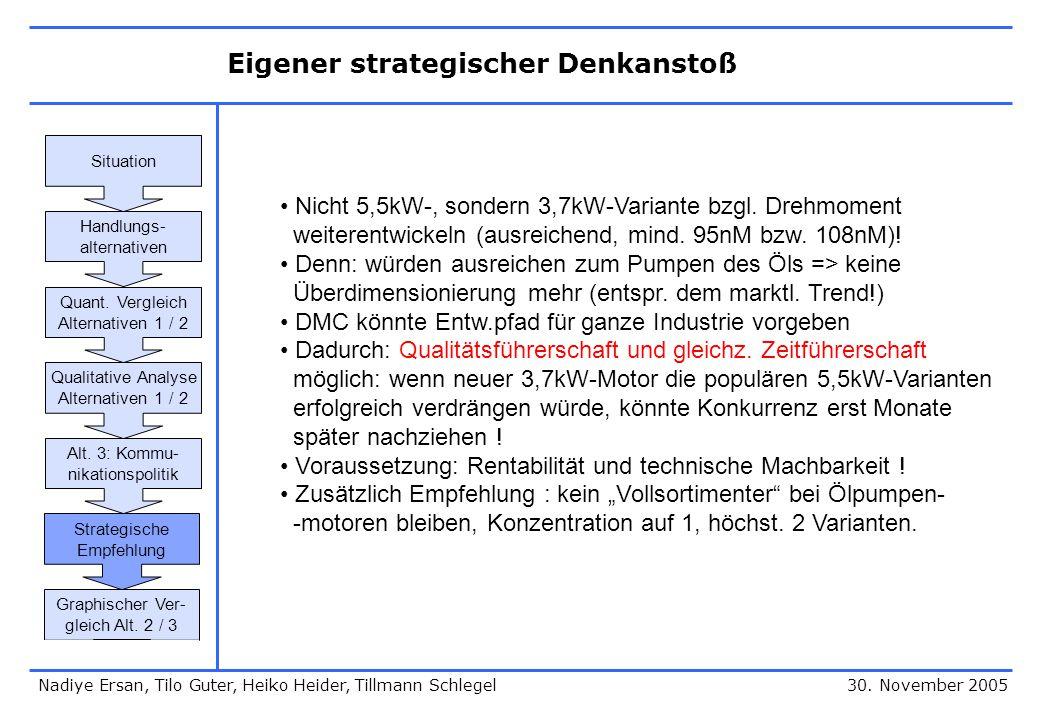 Eigener strategischer Denkanstoß 30. November 2005 Nicht 5,5kW-, sondern 3,7kW-Variante bzgl. Drehmoment weiterentwickeln (ausreichend, mind. 95nM bzw