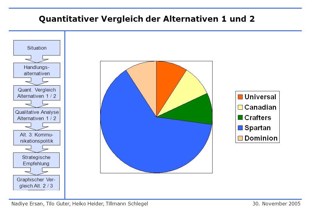 Quantitativer Vergleich der Alternativen 1 und 2 30. November 2005 Situation Handlungs- alternativen Quant. Vergleich Alternativen 1 / 2 Qualitative A