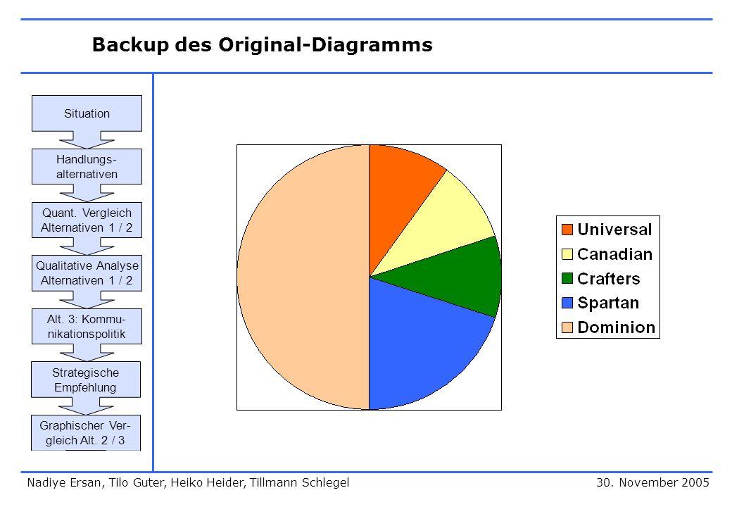 Backup des Original-Diagramms 30. November 2005 Situation Handlungs- alternativen Quant. Vergleich Alternativen 1 / 2 Qualitative Analyse Alternativen