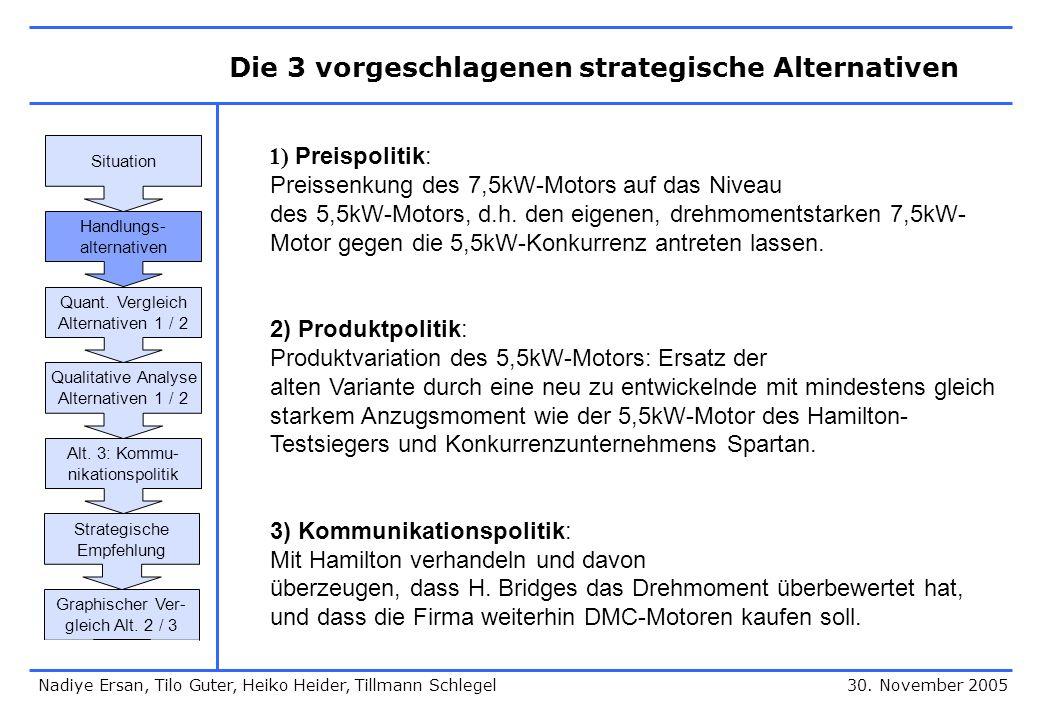 Die 3 vorgeschlagenen strategische Alternativen 30. November 2005 1) Preispolitik: Preissenkung des 7,5kW-Motors auf das Niveau des 5,5kW-Motors, d.h.
