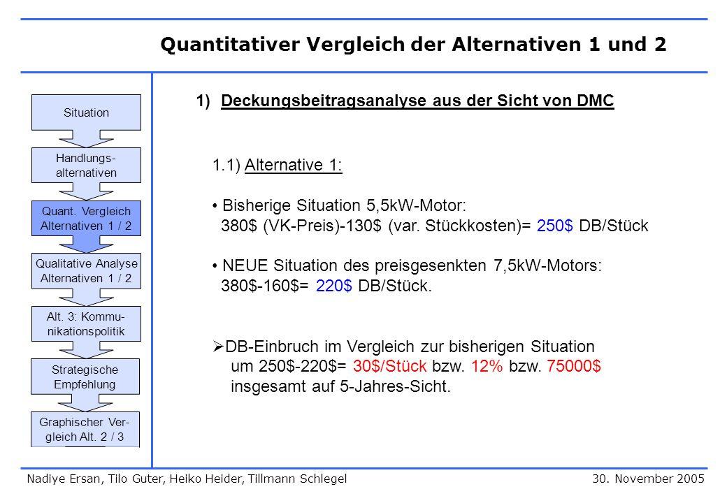 Quantitativer Vergleich der Alternativen 1 und 2 30. November 2005 1)Deckungsbeitragsanalyse aus der Sicht von DMC 1.1) Alternative 1: Bisherige Situa