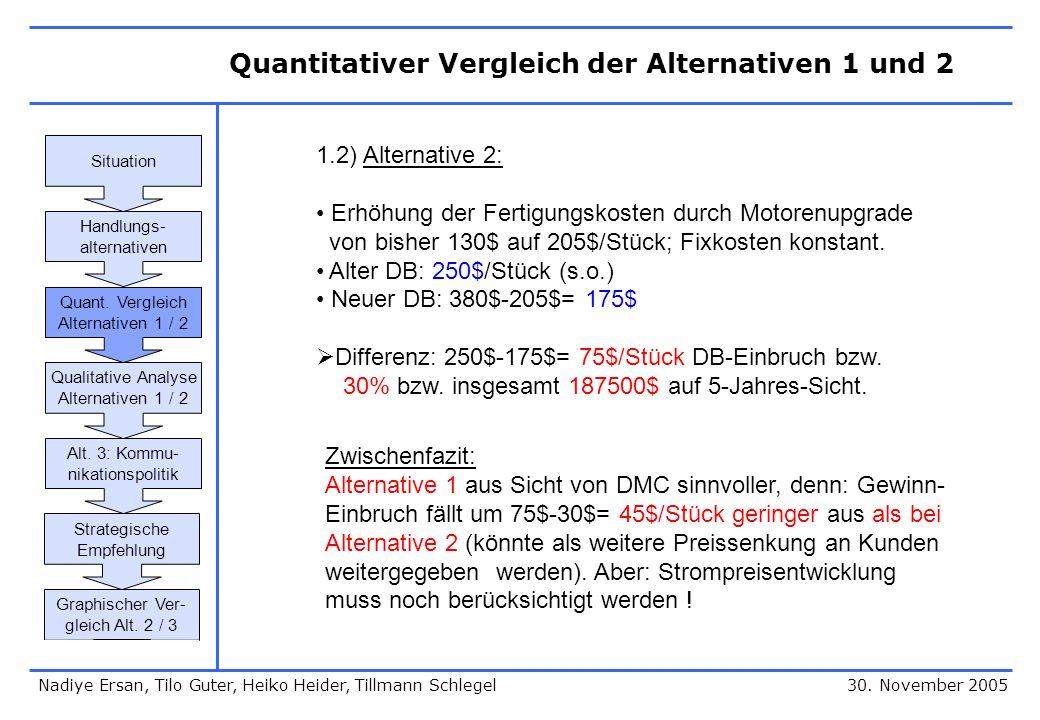 30. November 2005 1.2) Alternative 2: Erhöhung der Fertigungskosten durch Motorenupgrade von bisher 130$ auf 205$/Stück; Fixkosten konstant. Alter DB: