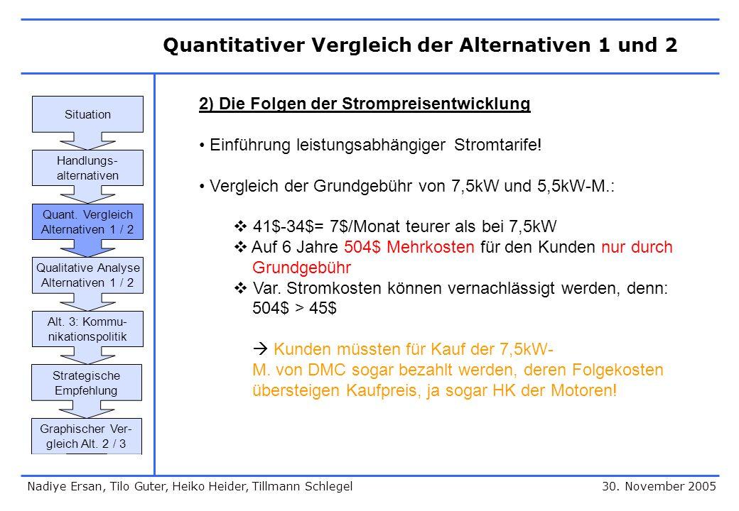 30. November 2005 2) Die Folgen der Strompreisentwicklung Einführung leistungsabhängiger Stromtarife! Vergleich der Grundgebühr von 7,5kW und 5,5kW-M.