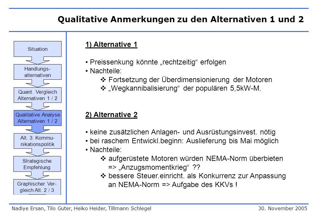 """Qualitative Anmerkungen zu den Alternativen 1 und 2 30. November 2005 1) Alternative 1 Preissenkung könnte """"rechtzeitig"""" erfolgen Nachteile:  Fortset"""