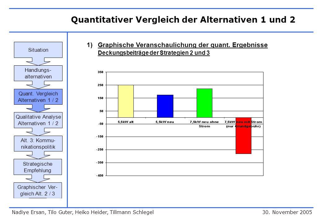 Quantitativer Vergleich der Alternativen 1 und 2 30. November 2005 1)Graphische Veranschaulichung der quant. Ergebnisse Deckungsbeiträge der Strategie