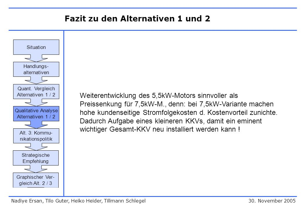 Fazit zu den Alternativen 1 und 2 30. November 2005 Weiterentwicklung des 5,5kW-Motors sinnvoller als Preissenkung für 7,5kW-M., denn: bei 7,5kW-Varia