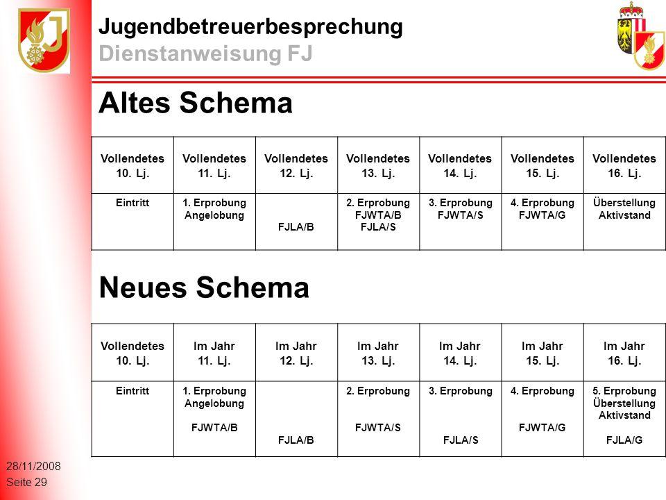 28/11/2008 Seite 29 Jugendbetreuerbesprechung Dienstanweisung FJ Altes Schema Vollendetes 10.