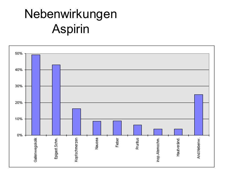 Nebenwirkungen Aspirin