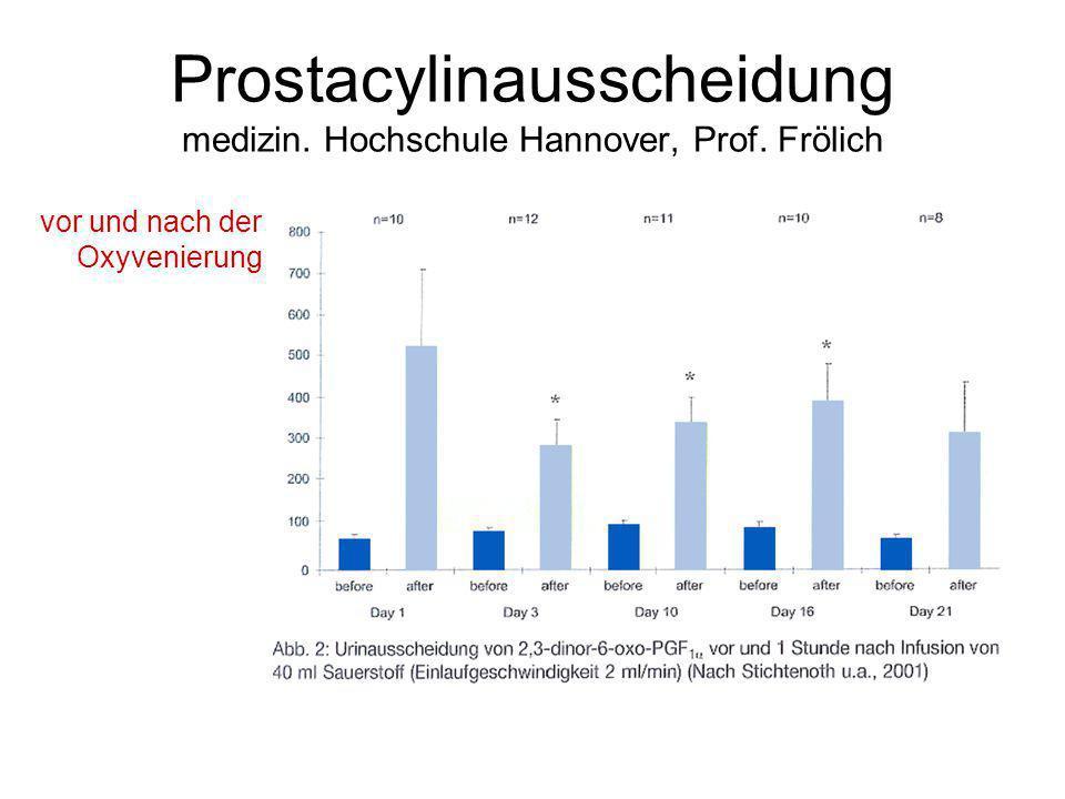 Prostacylinausscheidung medizin. Hochschule Hannover, Prof. Frölich vor und nach der Oxyvenierung