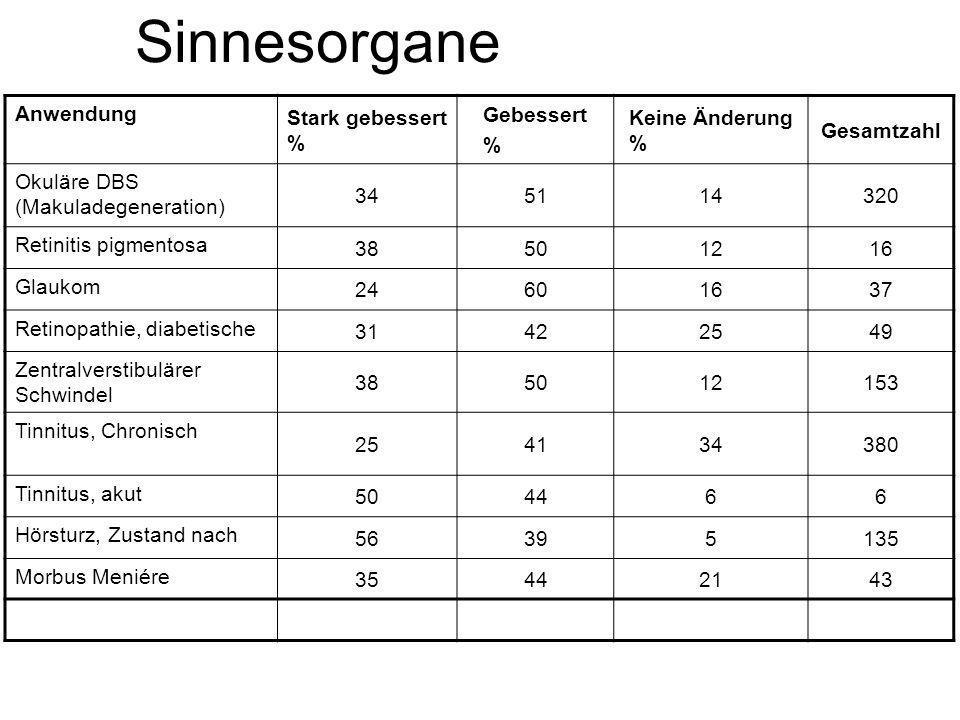 Sinnesorgane Anwendung Stark gebessert % Gebessert % Keine Änderung % Gesamtzahl Okuläre DBS (Makuladegeneration) 345114320 Retinitis pigmentosa 38501