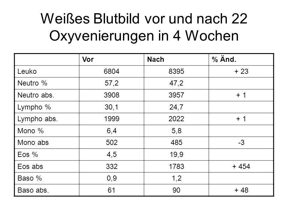 Weißes Blutbild vor und nach 22 Oxyvenierungen in 4 Wochen VorNach% Änd. Leuko68048395+ 23 Neutro %57,247,2 Neutro abs.39083957+ 1 Lympho %30,124,7 Ly