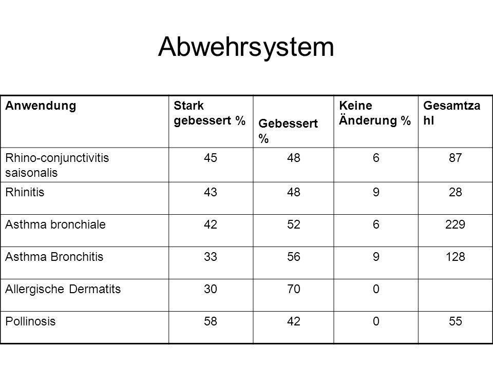 Abwehrsystem AnwendungStark gebessert % Gebessert % Keine Änderung % Gesamtza hl Rhino-conjunctivitis saisonalis 4548687 Rhinitis4348928 Asthma bronch