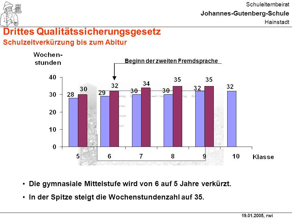 19.01.2005, rwi Schulelternbeirat Johannes-Gutenberg-Schule Hainstadt Förderstufe Jg.