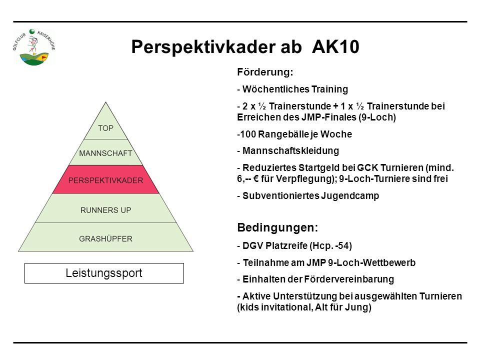 Perspektivkader ab AK10 Bedingungen: - DGV Platzreife (Hcp.