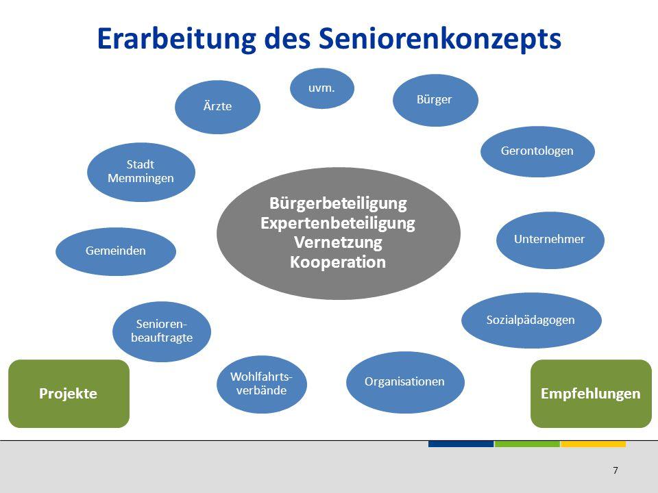 Erarbeitung des Seniorenkonzepts Bürgerbeteiligung Expertenbeteiligung Vernetzung Kooperation uvm.