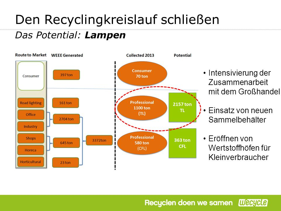 FOKUS Den Recyclingkreislauf schließen Das Potential: Lampen Intensivierung der Zusammenarbeit mit dem Großhandel Einsatz von neuen Sammelbehälter Eröffnen von Wertstoffhöfen für Kleinverbraucher
