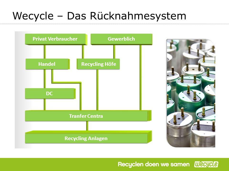 Wecycle – Das Rücknahmesystem Privat Verbraucher Gewerblich Handel Recycling Höfe DC Tranfer Centra Recycling Anlagen