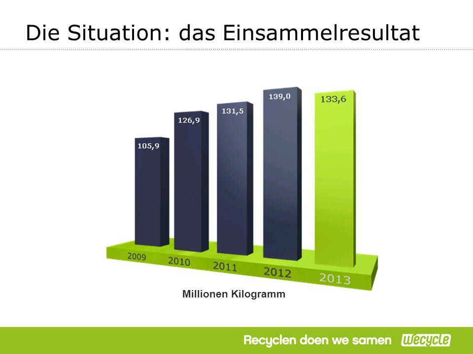 Die Situation: das Einsammelresultat Millionen Kilogramm