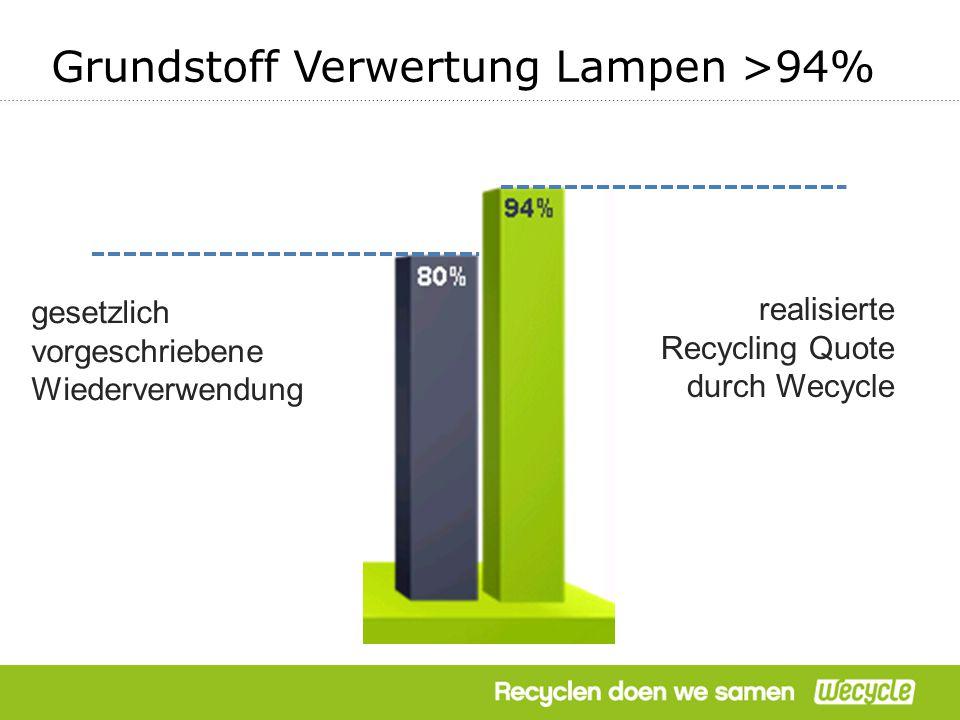 Grundstoff Verwertung Lampen >94% realisierte Recycling Quote durch Wecycle gesetzlich vorgeschriebene Wiederverwendung