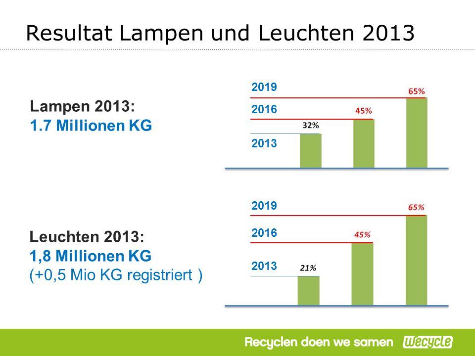 Resultat Lampen und Leuchten 2013 2013 Leuchten 2013: 1,8 Millionen KG (+0,5 Mio KG registriert ) 2016 2019 2013 2016 2019 Lampen 2013: 1.7 Millionen KG