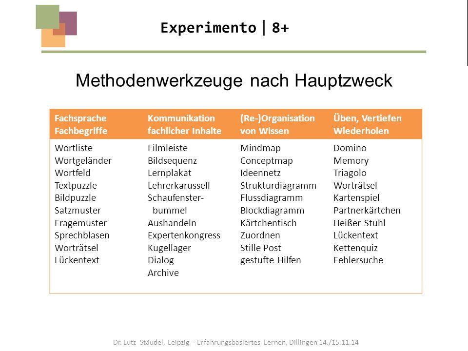 Experimento  8+ Methodenwerkzeuge nach Hauptzweck Fachsprache Fachbegriffe Kommunikation fachlicher Inhalte (Re-)Organisation von Wissen Üben, Vertie