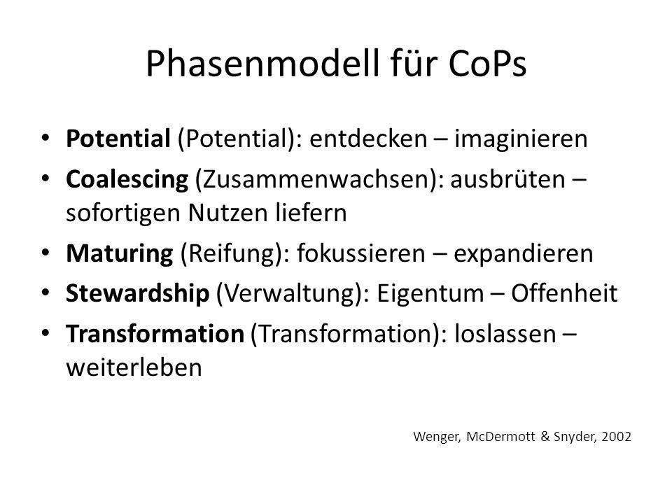 Phasenmodell für CoPs Potential (Potential): entdecken – imaginieren Coalescing (Zusammenwachsen): ausbrüten – sofortigen Nutzen liefern Maturing (Reifung): fokussieren – expandieren Stewardship (Verwaltung): Eigentum – Offenheit Transformation (Transformation): loslassen – weiterleben Wenger, McDermott & Snyder, 2002