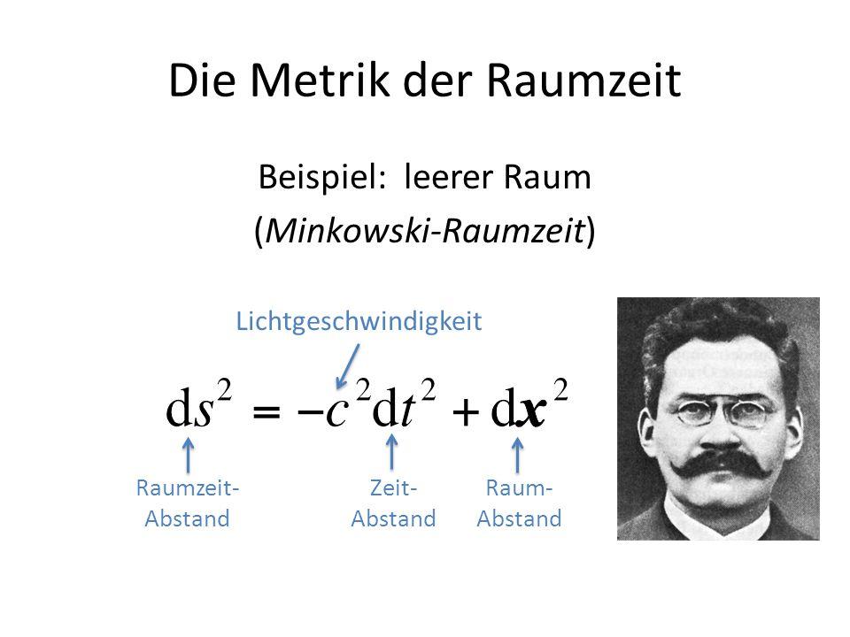 Die Metrik der Raumzeit Beispiel: leerer Raum (Minkowski-Raumzeit) Raumzeit- Abstand Zeit- Abstand Raum- Abstand Lichtgeschwindigkeit