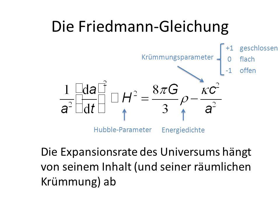 Die Friedmann-Gleichung Hubble-Parameter Energiedichte Krümmungsparameter +1geschlossen 0 flach -1offen Die Expansionsrate des Universums hängt von se