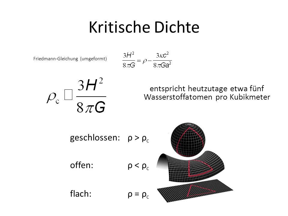 Kritische Dichte geschlossen:ρ > ρ c offen: ρ < ρ c flach:ρ = ρ c entspricht heutzutage etwa fünf Wasserstoffatomen pro Kubikmeter Friedmann-Gleichung