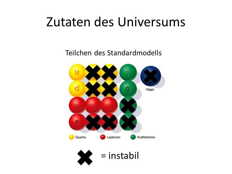 Zutaten des Universums Teilchen des Standardmodells = instabil