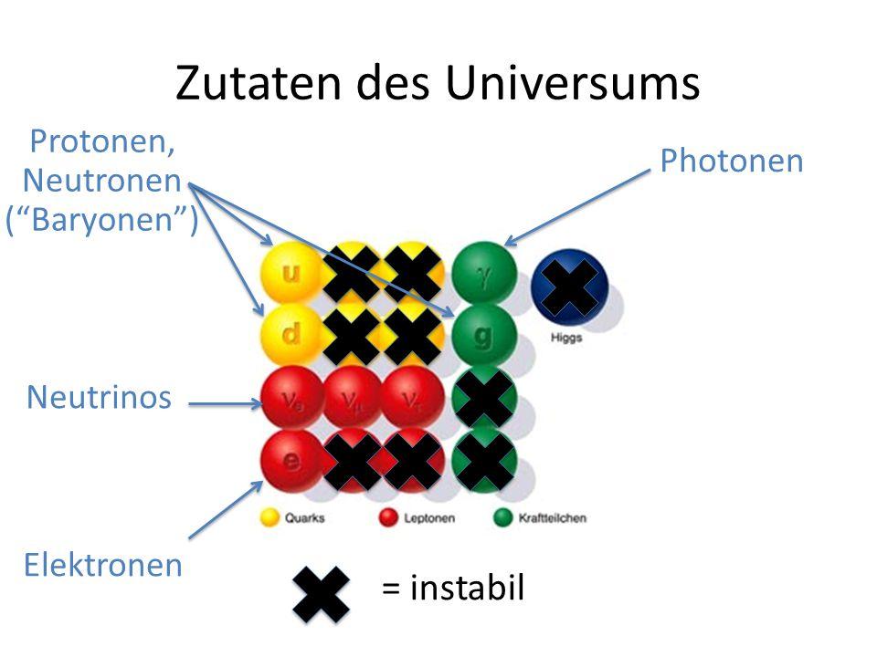 "Zutaten des Universums Photonen Elektronen Neutrinos Protonen, Neutronen (""Baryonen"") = instabil"