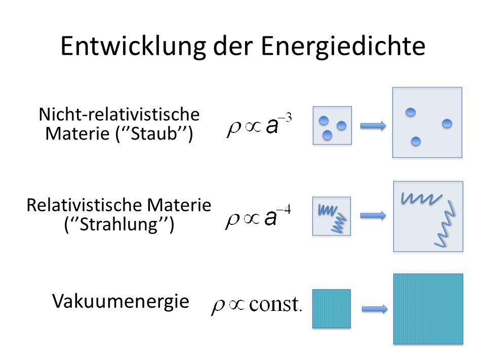 Entwicklung der Energiedichte Nicht-relativistische Materie (''Staub'') Relativistische Materie (''Strahlung'') Vakuumenergie
