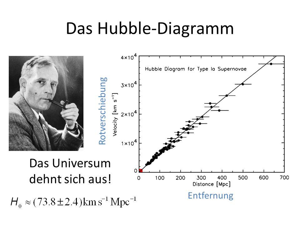 Das Hubble-Diagramm Entfernung Das Universum dehnt sich aus!