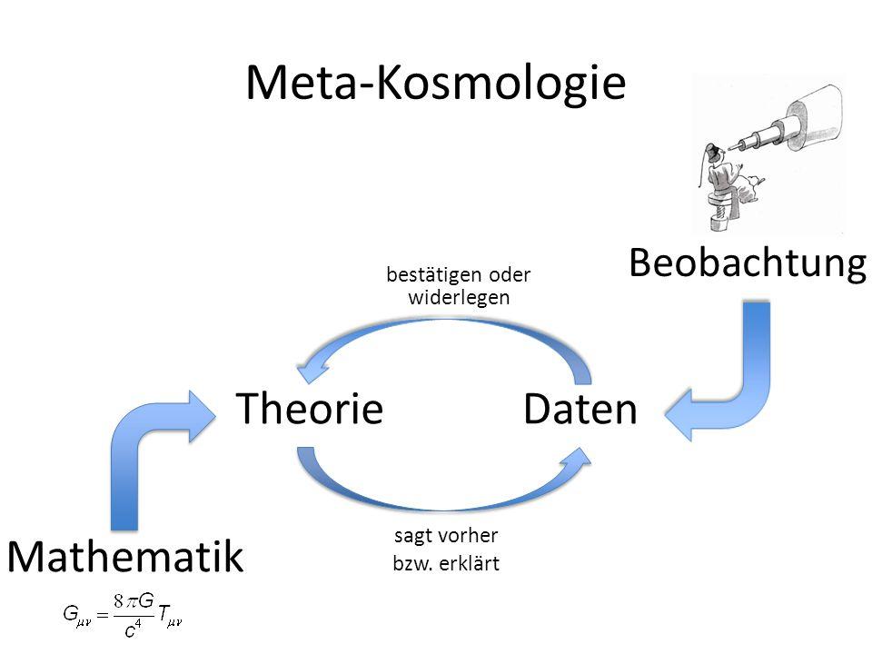 Meta-Kosmologie Theorie Beobachtung Daten Mathematik sagt vorher bzw. erklärt bestätigen oder widerlegen