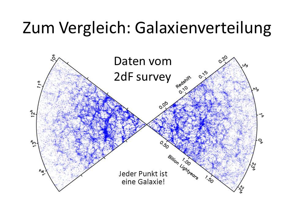 Zum Vergleich: Galaxienverteilung Daten vom 2dF survey Jeder Punkt ist eine Galaxie!