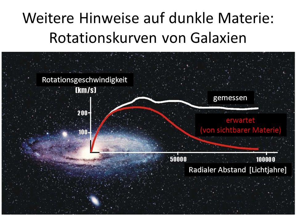 Weitere Hinweise auf dunkle Materie: Rotationskurven von Galaxien Rotationsgeschwindigkeit gemessen erwartet (von sichtbarer Materie) Radialer Abstand