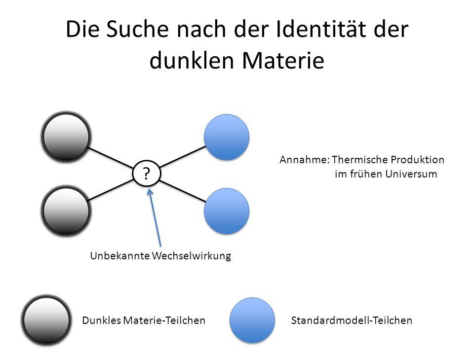 Die Suche nach der Identität der dunklen Materie ? ? Dunkles Materie-TeilchenStandardmodell-Teilchen Unbekannte Wechselwirkung Annahme: Thermische Pro