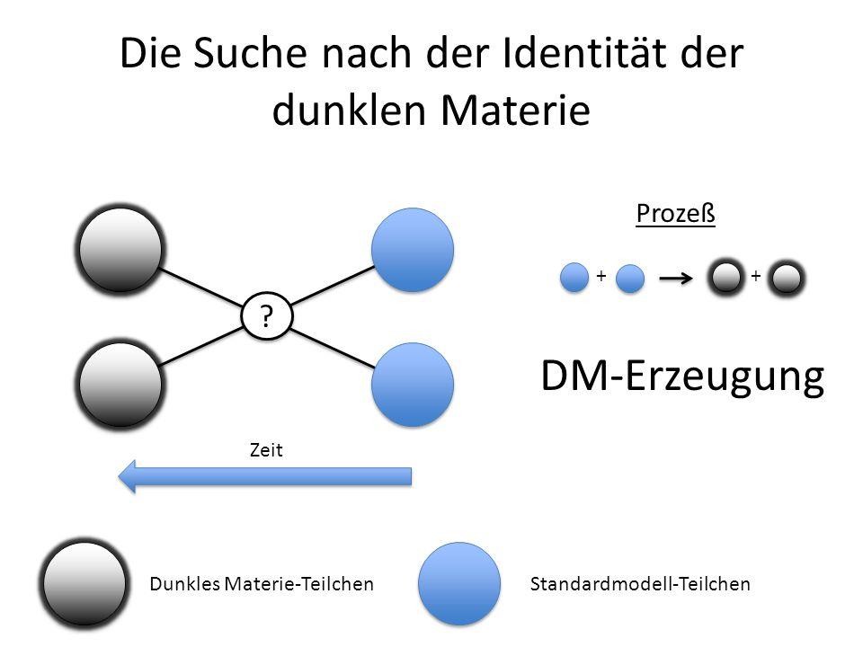 Die Suche nach der Identität der dunklen Materie ? ? Dunkles Materie-TeilchenStandardmodell-Teilchen Zeit Prozeß ++ DM-Erzeugung