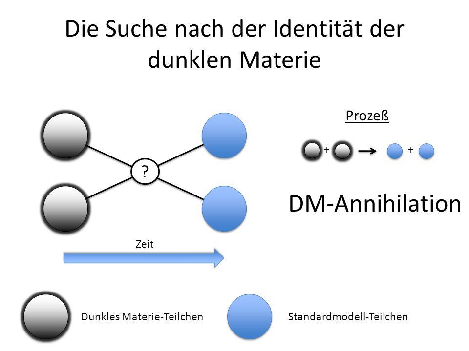 Die Suche nach der Identität der dunklen Materie ? ? Dunkles Materie-TeilchenStandardmodell-Teilchen Zeit Prozeß ++ DM-Annihilation