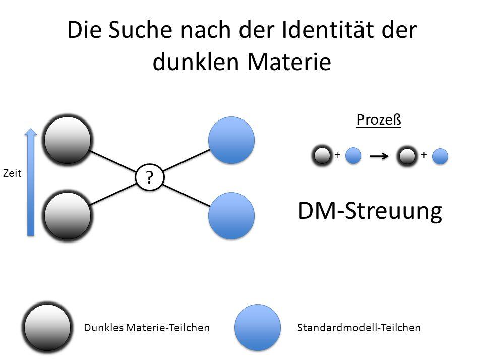 Die Suche nach der Identität der dunklen Materie ? ? Dunkles Materie-TeilchenStandardmodell-Teilchen Zeit Prozeß ++ DM-Streuung