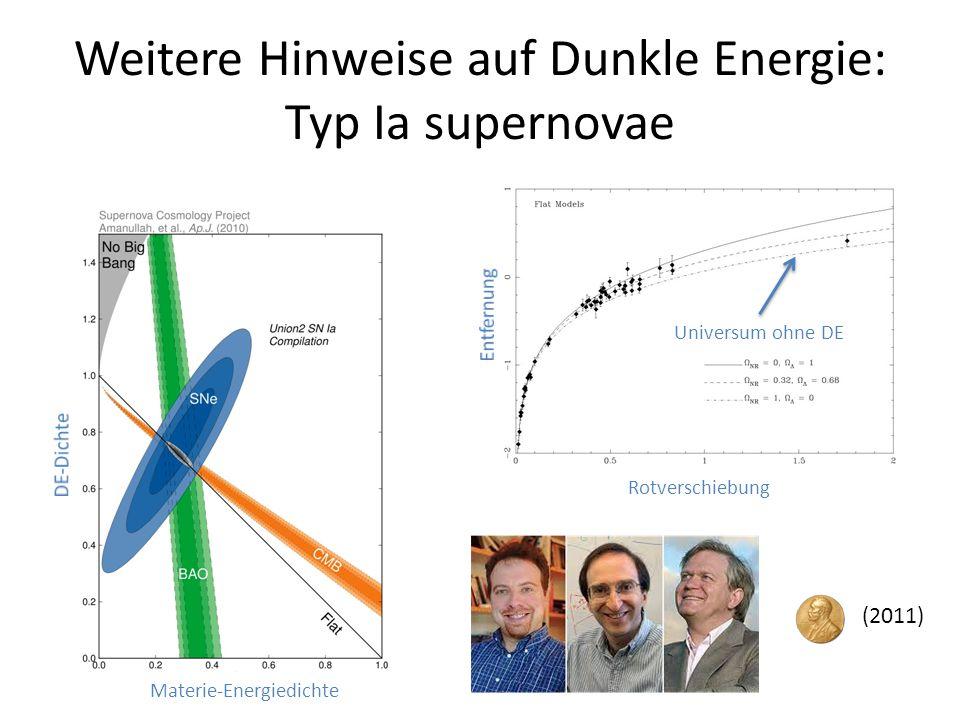 Weitere Hinweise auf Dunkle Energie: Typ Ia supernovae (2011) Materie-Energiedichte Rotverschiebung Universum ohne DE