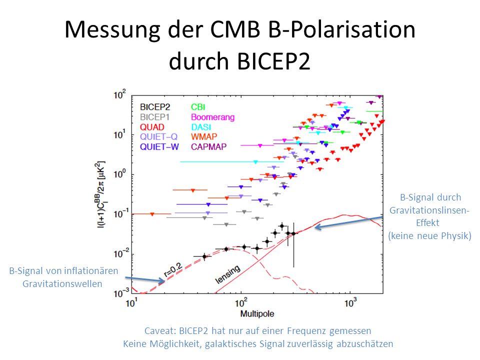 Messung der CMB B-Polarisation durch BICEP2 B-Signal von inflationären Gravitationswellen B-Signal durch Gravitationslinsen- Effekt (keine neue Physik